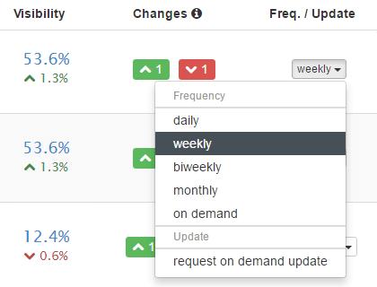 Flexible Ranking Updates